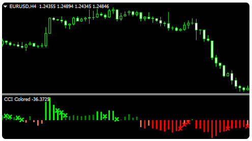 Tradestation forex spreads