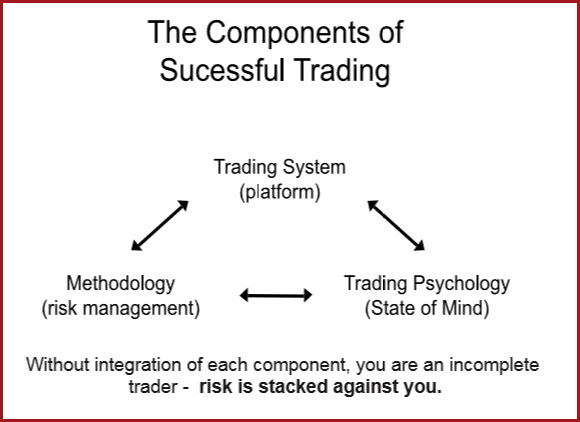 Forex psychology articles