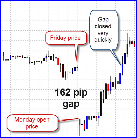 Forex chart on weekend
