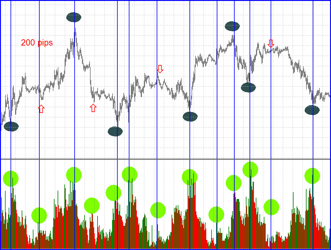 Financial turning point forex trading technique