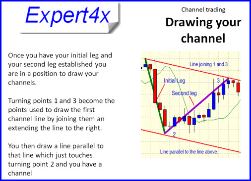 Examples of Forex Channel trades from an Expert4x client | Money Making Forex Tools