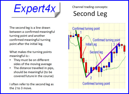 Introduction to Forex Channel Trading | Money Making Forex Tools
