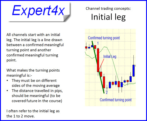 Introduction to Forex Channel Trading System
