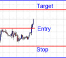 Successful Forex Decisions. Price halfway to trading target.